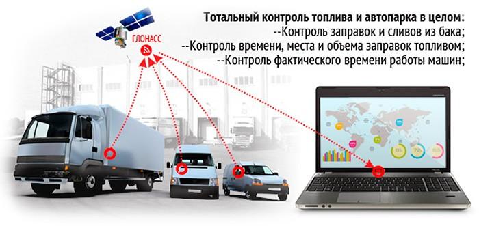 Эффективный контроль топлива ГЛОНАСС