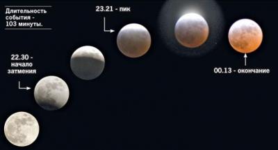 Киевлянам подсказали, где можно посмотреть лунное затмение
